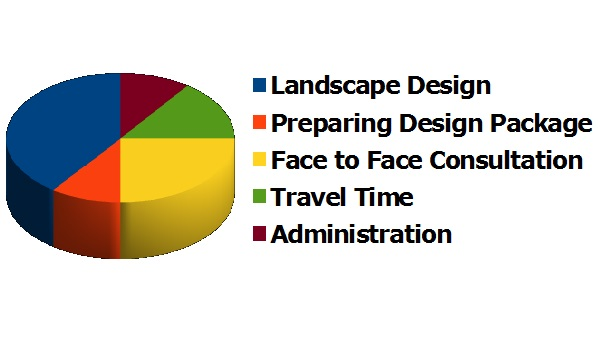 Affordable landscape design garden design budget cheap for Garden design fees