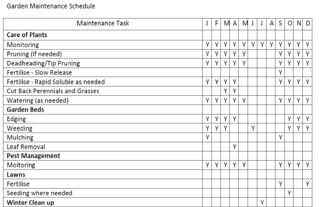Garden Maintenance Schedule