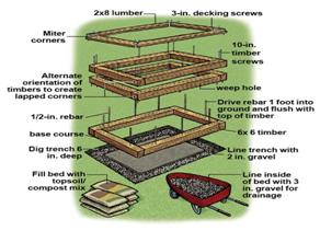 brick raised garden bed